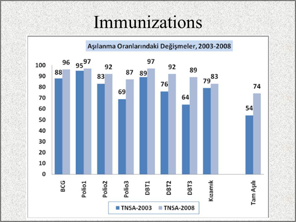 Immunizations 19