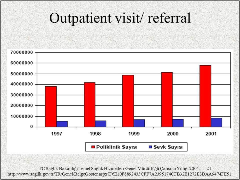 Outpatient visit/ referral 21 TC Sağlık Bakanlığı Temel Sağlık Hizmetleri Genel Müdürlüğü Çalışma Yıllığı 2001.