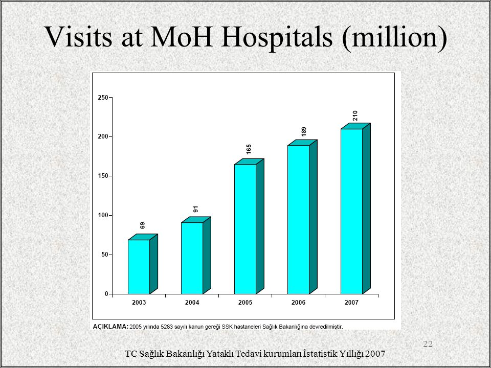 FM weekly visits (USA 2008) 23 Total: 124.6 (daily 5 patients) http://www.aafp.org/online/en/home/aboutus/specialty/facts/5.html Office Visits Hospital Visits Nursing Home Visits House Calls Supervised Under Home Health Care Nursing Home Patients Supervised Hospice Patients Supervised Patients with Free or Discounted Care Total84.98.12.30.67.5 9.62.19.5 Location Urban82.46.41.90.66.88.21.99.0 Rural92.913.43.70.69.813.92.711.0 Completion of FP Residency FP Residency Graduate83.98.12.30.67.59.72.19.6 Not FPR Graduate101.58.92.20.37.77.62.47.9