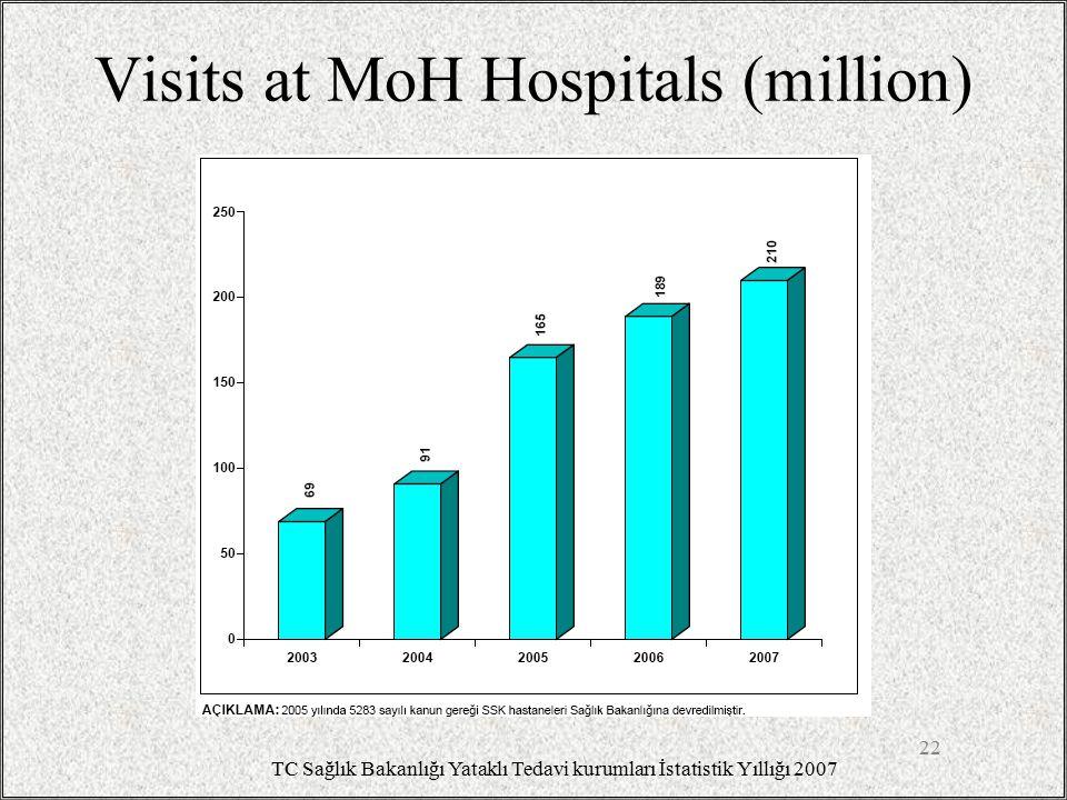 Visits at MoH Hospitals (million) 22 TC Sağlık Bakanlığı Yataklı Tedavi kurumları İstatistik Yıllığı 2007