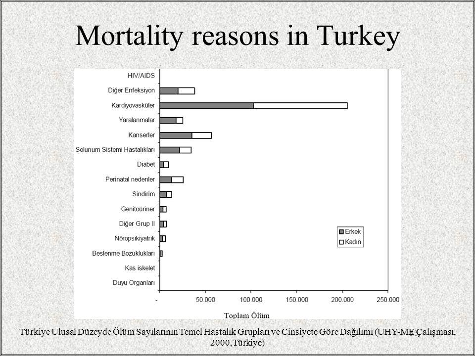 Mortality reasons in Turkey 33 Türkiye Ulusal Düzeyde Ölüm Sayılarının Temel Hastalık Grupları ve Cinsiyete Göre Dağılımı (UHY-ME Çalışması, 2000,Türkiye)
