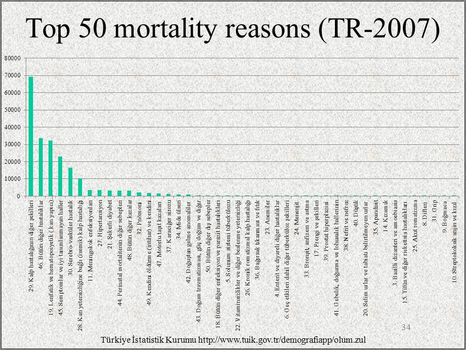Top 50 mortality reasons (TR-2007) 34 Türkiye İstatistik Kurumu http://www.tuik.gov.tr/demografiapp/olum.zul