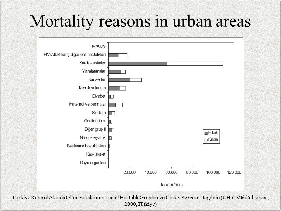 Mortality reasons in urban areas 35 Türkiye Kentsel Alanda Ölüm Sayılarının Temel Hastalık Grupları ve Cinsiyete Göre Dağılımı (UHY-ME Çalışması, 2000,Türkiye)