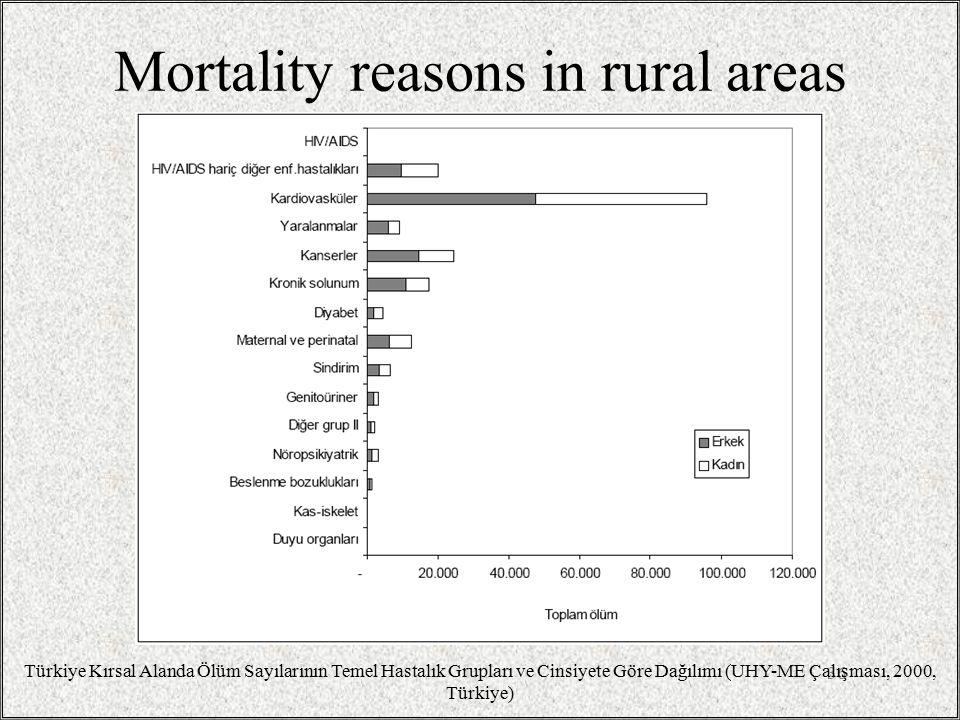 Mortality reasons in rural areas 36 Türkiye Kırsal Alanda Ölüm Sayılarının Temel Hastalık Grupları ve Cinsiyete Göre Dağılımı (UHY-ME Çalışması, 2000, Türkiye)