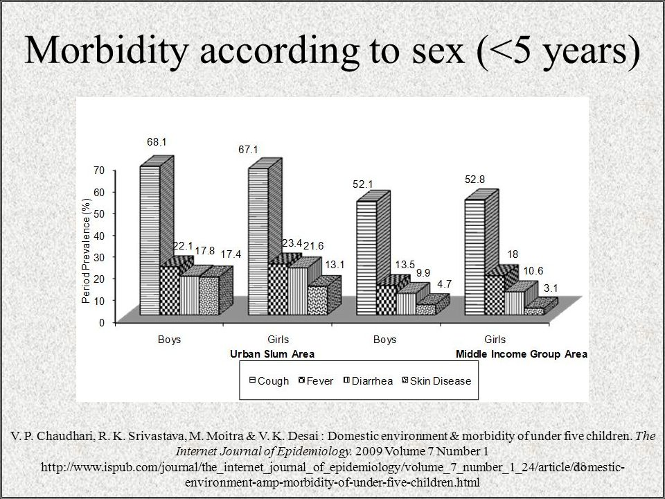 Morbidity according to sex (<5 years) 38 V. P. Chaudhari, R.
