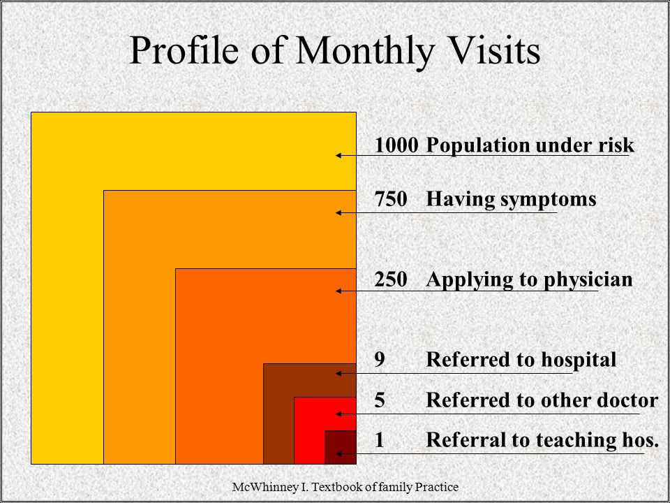 Profile of Monthly Visits 1000 750 250 9 5 1 Population under risk Having symptoms Applying to physician Referred to hospital Referred to other doctor Referral to teaching hos.