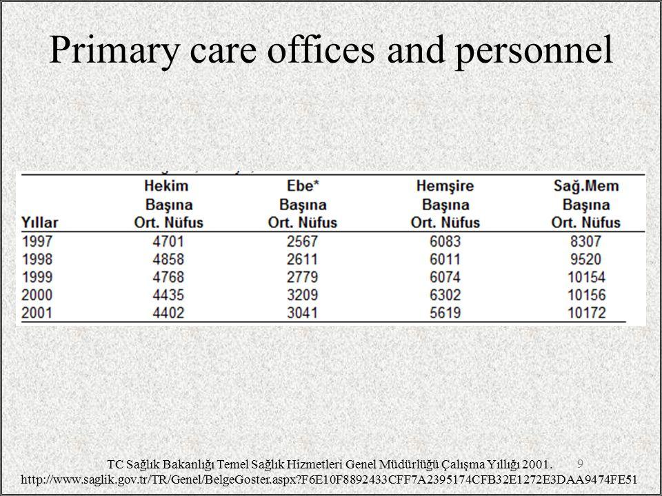 Primary care offices and personnel 9 TC Sağlık Bakanlığı Temel Sağlık Hizmetleri Genel Müdürlüğü Çalışma Yıllığı 2001. http://www.saglik.gov.tr/TR/Gen