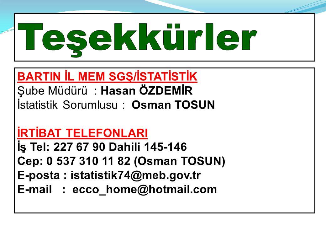 BARTIN İL MEM SGŞ/İSTATİSTİK Şube Müdürü : Hasan ÖZDEMİR İstatistik Sorumlusu : Osman TOSUN İRTİBAT TELEFONLARI İş Tel: 227 67 90 Dahili 145-146 Cep: