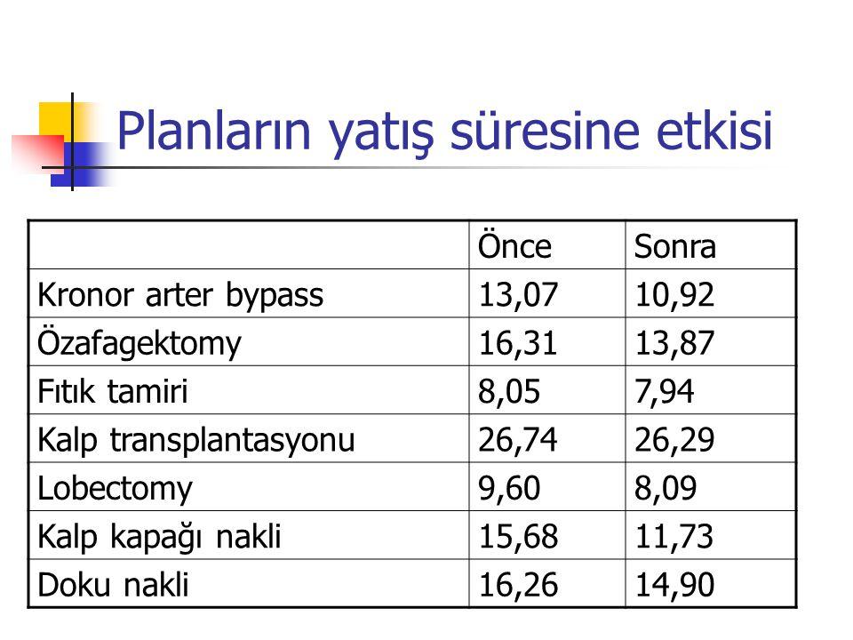 Planların yatış süresine etkisi ÖnceSonra Kronor arter bypass13,0710,92 Özafagektomy16,3113,87 Fıtık tamiri8,057,94 Kalp transplantasyonu26,7426,29 Lo