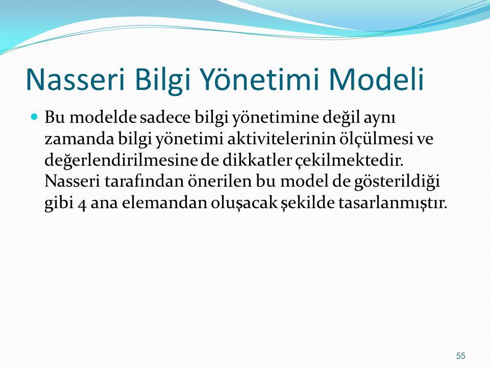 55 Nasseri Bilgi Yönetimi Modeli Bu modelde sadece bilgi yönetimine değil aynı zamanda bilgi yönetimi aktivitelerinin ölçülmesi ve değerlendirilmesine