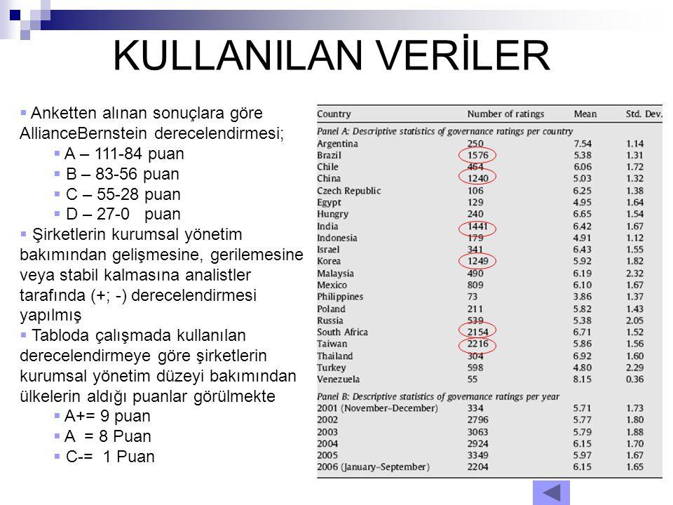 KULLANILAN VERİLER  Anketten alınan sonuçlara göre AllianceBernstein derecelendirmesi;  A – 111-84 puan  B – 83-56 puan  C – 55-28 puan  D – 27-0