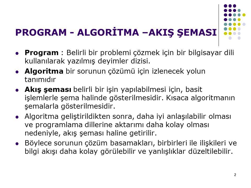 22 PROGRAM - ALGORİTMA –AKIŞ ŞEMASI Program : Belirli bir problemi çözmek için bir bilgisayar dili kullanılarak yazılmış deyimler dizisi. Algoritma bi