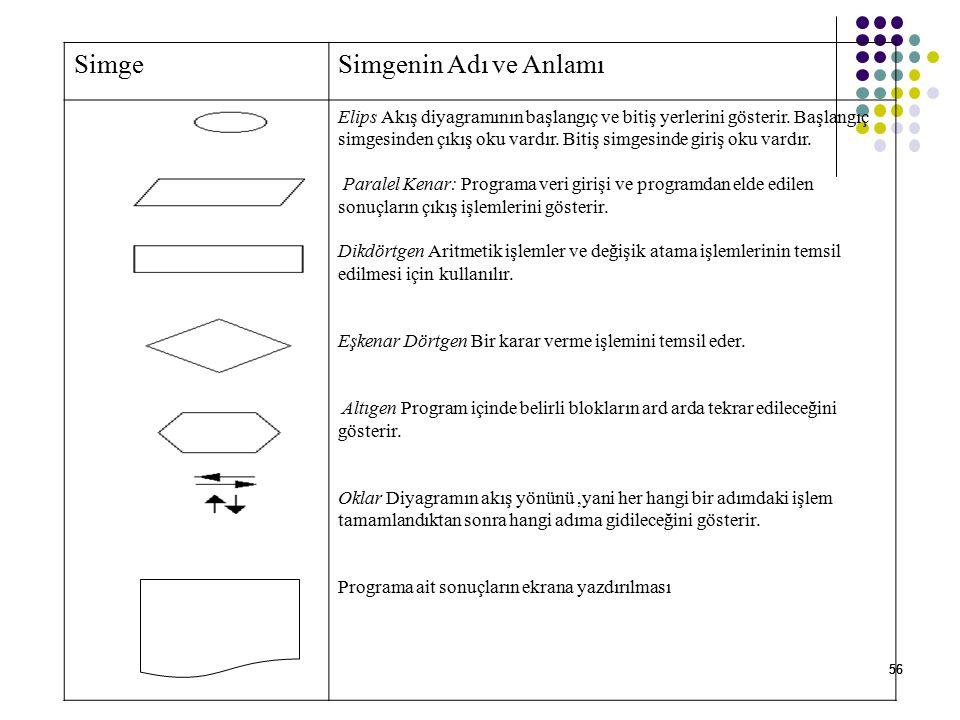 56 SimgeSimgenin Adı ve Anlamı Elips Akış diyagramının başlangıç ve bitiş yerlerini gösterir. Başlangıç simgesinden çıkış oku vardır. Bitiş simgesinde