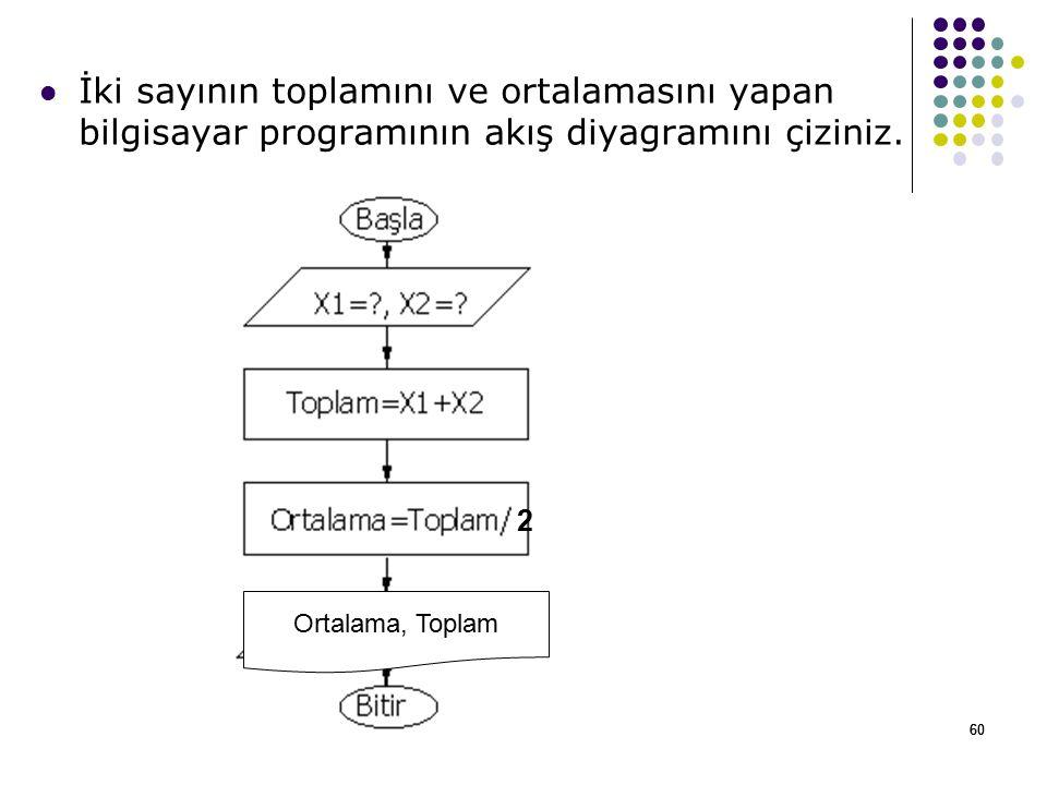 60 İki sayının toplamını ve ortalamasını yapan bilgisayar programının akış diyagramını çiziniz.