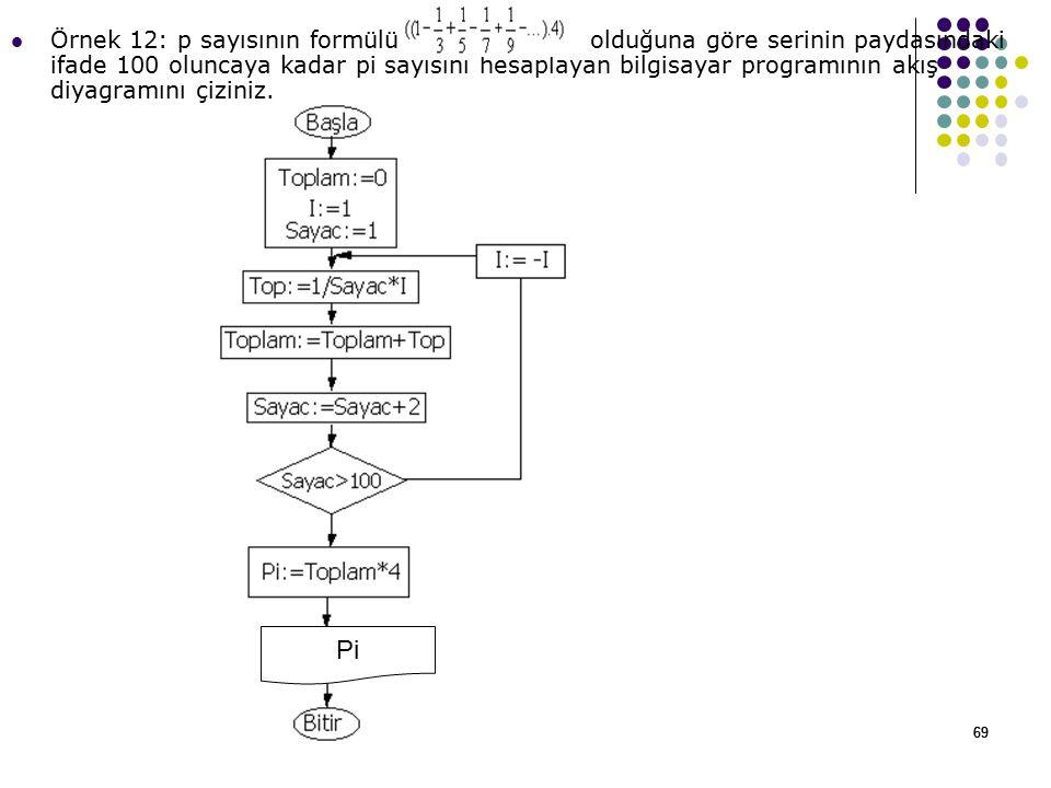 69 Örnek 12: p sayısının formülü olduğuna göre serinin paydasındaki ifade 100 oluncaya kadar pi sayısını hesaplayan bilgisayar programının akış diyagramını çiziniz.