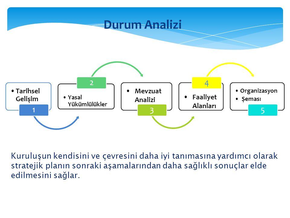 1)Bu aşamada kuruluşun mevzuattan kaynaklanan yükümlülüklerinin tespiti yapılır.