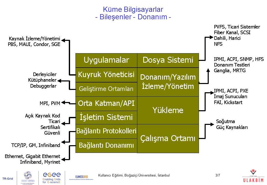 Kullanıcı Eğitimi, Boğaziçi Üniversitesi, İstanbul4/7 Küme Bilgisayarlar - Kuyruk Sistemi - Planlayıcı Hesaplama Kaynakları Kuyruk A Kuyruk B Kuyruk C Kuyruk D B CD A Kuyruk Sistemi