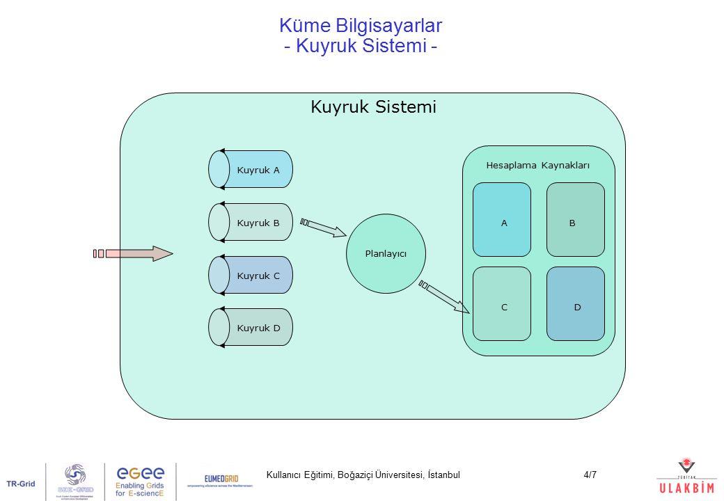 Kullanıcı Eğitimi, Boğaziçi Üniversitesi, İstanbul4/7 Küme Bilgisayarlar - Kuyruk Sistemi - Planlayıcı Hesaplama Kaynakları Kuyruk A Kuyruk B Kuyruk C