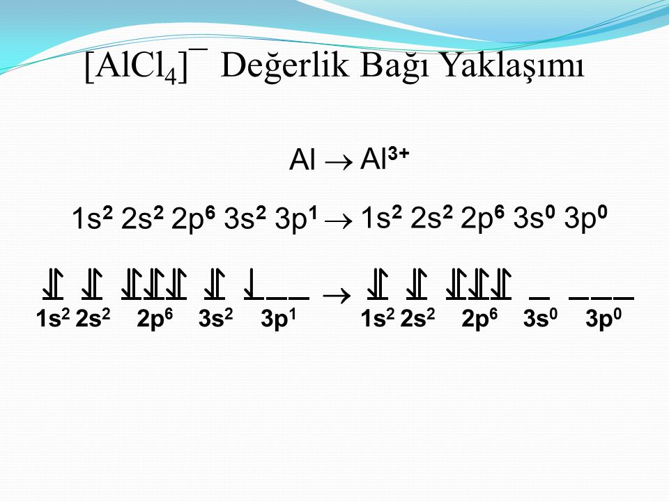 [AlCl 4 ]¯ Değerlik Bağı Yaklaşımı Al  Al 3+ 1s 2 2s 2 2p 6 3s 2 3p 1  1s 2 2s 2 2p 6 3s 0 3p 0 1s 2 2s 2 2p 6 3s 2 3p 1  1s 2 2s 2 2p 6 3s 0 3p 0