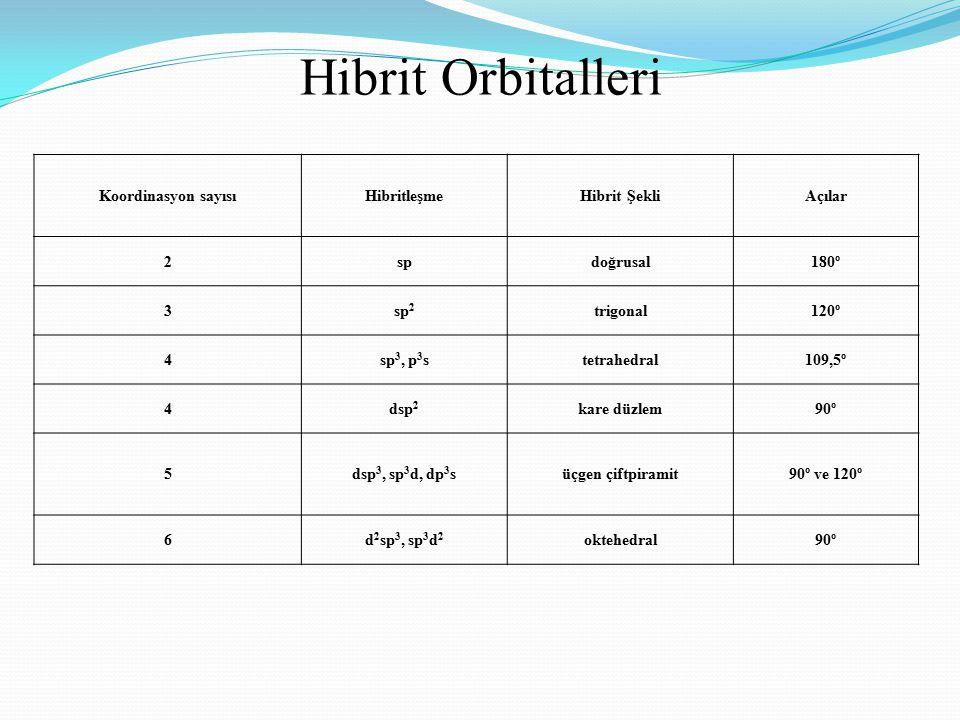 Hibrit Orbitalleri Koordinasyon sayısıHibritleşmeHibrit ŞekliAçılar 2spdoğrusal180º 3sp 2 trigonal120º 4sp 3, p 3 stetrahedral109,5º 4dsp 2 kare düzle
