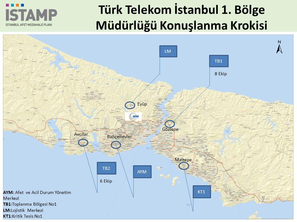 AYM LM TB1 TB2 AYM: Afet ve Acil Durum Yönetim Merkezi TB1:Toplanma Bölgesi No1 LM:Lojistik Merkezi KT1:Kritik Tesis No1 8 Ekip 6 Ekip Göztepe Eyüp Bahçelievler Avcılar KT1 Maltepe Türk Telekom İstanbul 1.