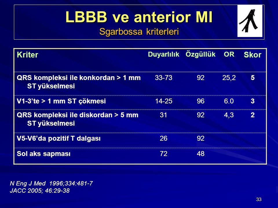 33 LBBB ve anterior MI Sgarbossa kriterleri Kriter DuyarlılıkÖzgüllükOR Skor QRS kompleksi ile konkordan > 1 mm ST yükselmesi 33-739225,25 V1-3'te > 1