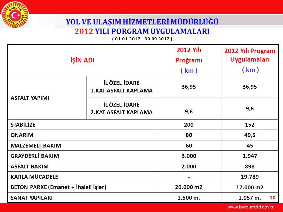 İŞİN ADI 2012 Yılı Proğramı ( km ) 2012 Yılı Program Uygulamaları ( km ) ASFALT YAPIMI İL ÖZEL İDARE 1.KAT ASFALT KAPLAMA 36,95 İL ÖZEL İDARE 2.KAT ASFALT KAPLAMA 9,6 STABİLİZE200 152 ONARIM80 49,5 MALZEMELİ BAKIM60 45 GRAYDERLİ BAKIM3.000 1.947 ASFALT BAKIM2.000 898 KARLA MÜCADELE- 19.789 BETON PARKE (Emanet + İhaleli İşler)20.000 m2 17.000 m2 SANAT YAPILARI1.500 m.