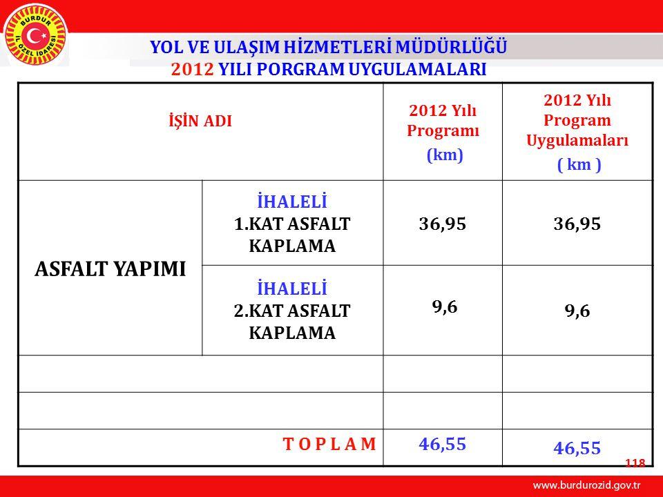 İŞİN ADI 2012 Yılı Programı (km) 2012 Yılı Program Uygulamaları ( km ) ASFALT YAPIMI İHALELİ 1.KAT ASFALT KAPLAMA 36,95 İHALELİ 2.KAT ASFALT KAPLAMA 9,6 T O P L A M46,55 YOL VE ULAŞIM HİZMETLERİ MÜDÜRLÜĞÜ 2012 YILI PORGRAM UYGULAMALARI 118