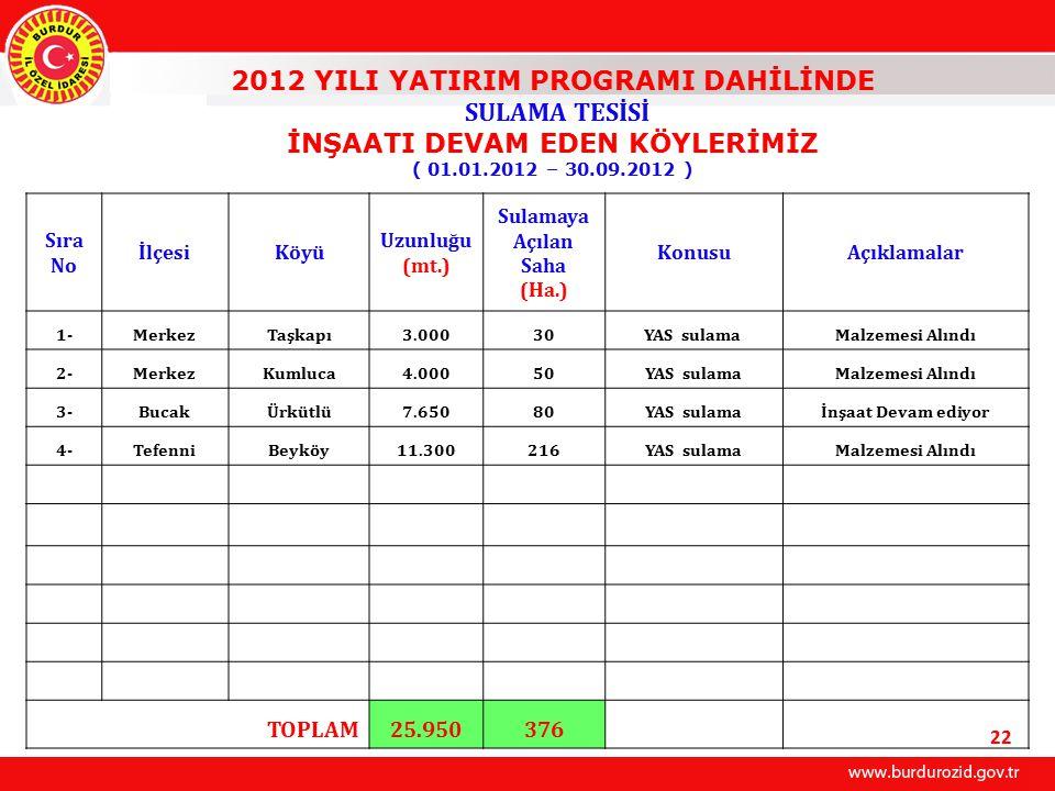 2012 YILI YATIRIM PROGRAMI DAHİLİNDE SULAMA TESİSİ İNŞAATI DEVAM EDEN KÖYLERİMİZ ( 01.01.2012 – 30.09.2012 ) Sıra No İlçesiKöyü Uzunluğu (mt.) Sulamaya Açılan Saha (Ha.) KonusuAçıklamalar 1-MerkezTaşkapı3.00030YAS sulama Malzemesi Alındı 2-MerkezKumluca4.00050YAS sulamaMalzemesi Alındı 3-BucakÜrkütlü7.65080YAS sulamaİnşaat Devam ediyor 4-TefenniBeyköy11.300216YAS sulamaMalzemesi Alındı TOPLAM25.950376 22