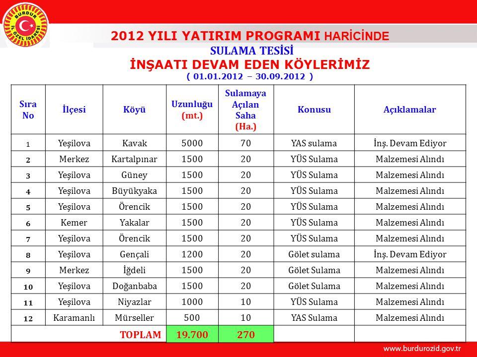 2012 YILI YATIRIM PROGRAMI HARİCİNDE SULAMA TESİSİ İNŞAATI DEVAM EDEN KÖYLERİMİZ ( 01.01.2012 – 30.09.2012 ) Sıra No İlçesiKöyü Uzunluğu (mt.) Sulamaya Açılan Saha (Ha.) KonusuAçıklamalar 1 YeşilovaKavak500070YAS sulamaİnş.