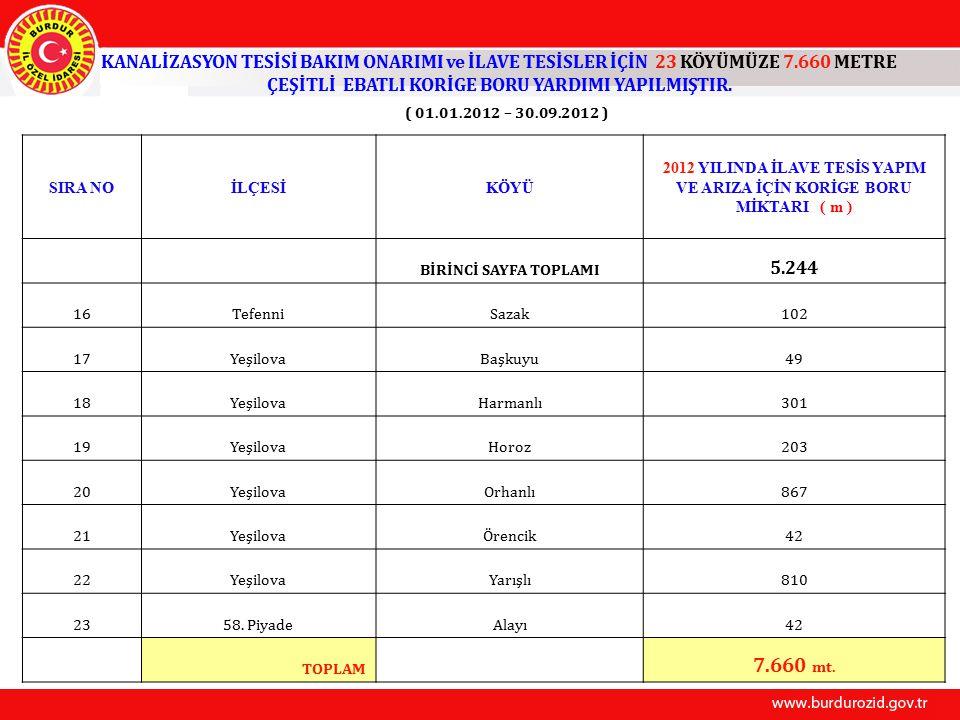 KANALİZASYON TESİSİ BAKIM ONARIMI ve İLAVE TESİSLER İÇİN 23 KÖYÜMÜZE 7.660 METRE ÇEŞİTLİ EBATLI KORİGE BORU YARDIMI YAPILMIŞTIR.