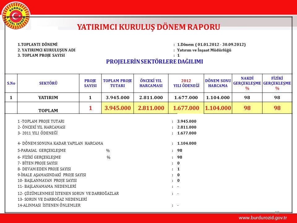 YATIRIMCI KURULUŞ DÖNEM RAPORU 1.TOPLANTI DÖNEMİ:1.Dönem ( 01.01.2012 - 30.09.2012) 2.