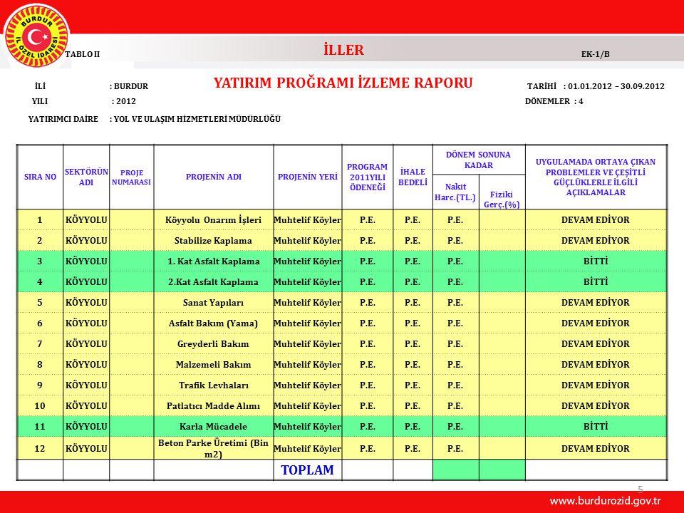5 TABLO II İLLER EK-1/B İLİ: BURDUR YATIRIM PROĞRAMI İZLEME RAPORU TARİHİ : 01.01.2012 – 30.09.2012 YILI : 2012DÖNEMLER : 4 YATIRIMCI DAİRE: YOL VE ULAŞIM HİZMETLERİ MÜDÜRLÜĞÜ SIRA NO SEKTÖRÜN ADI PROJE NUMARASI PROJENİN ADIPROJENİN YERİ PROGRAM 2011YILI ÖDENEĞİ İHALE BEDELİ DÖNEM SONUNA KADAR UYGULAMADA ORTAYA ÇIKAN PROBLEMLER VE ÇEŞİTLİ GÜÇLÜKLERLE İLGİLİ AÇIKLAMALAR Nakit Harc.(TL.) Fiziki Gerç.(%) 1KÖYYOLU Köyyolu Onarım İşleriMuhtelif KöylerP.E.