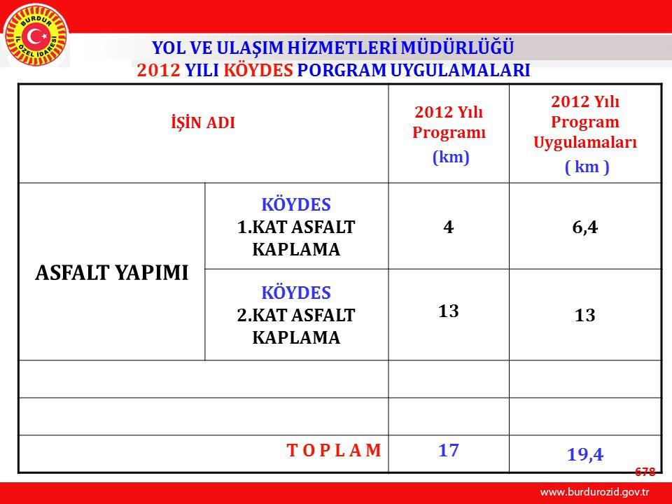 İŞİN ADI 2012 Yılı Programı (km) 2012 Yılı Program Uygulamaları ( km ) ASFALT YAPIMI KÖYDES 1.KAT ASFALT KAPLAMA 46,4 KÖYDES 2.KAT ASFALT KAPLAMA 13 T O P L A M17 19,4 YOL VE ULAŞIM HİZMETLERİ MÜDÜRLÜĞÜ 2012 YILI KÖYDES PORGRAM UYGULAMALARI 678