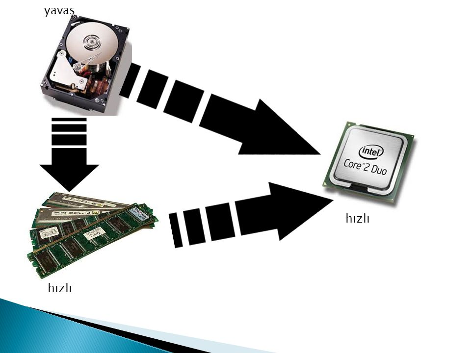  Verinin sabit disk,Ram ve işlemci arasındaki akışı tek yönlü bir işlem değildir.İşlemcinin yaptığı işlemler sonucunda ürettiği verilerde işlemciden Ram e ve oradan da sabit disk e gider.