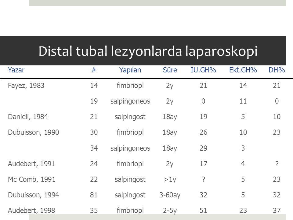 Distal tubal lezyonlarda laparoskopi Yazar#YapılanSüreIU.GH%Ekt.GH%DH% Fayez, 198314fimbriopl2y211421 19salpingoneos2y0110 Daniell, 198421salpingost18