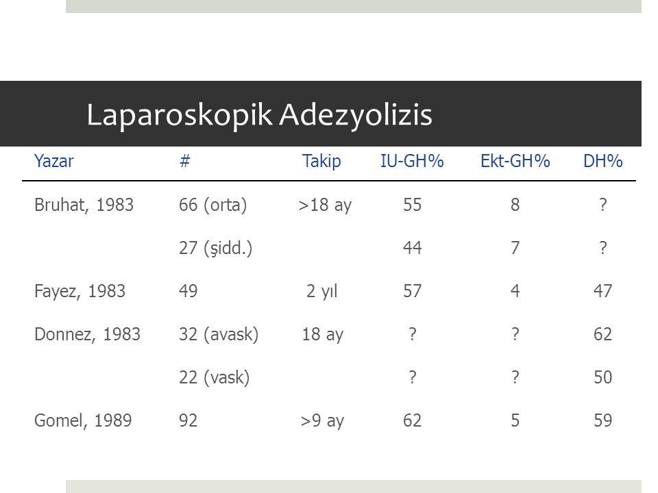 Laparoskopik Adezyolizis Yazar#TakipIU-GH%Ekt-GH%DH% Bruhat, 198366 (orta) >18 ay558? 27 (şidd.)447? Fayez, 1983492 yıl57447 Donnez, 198332 (avask)18