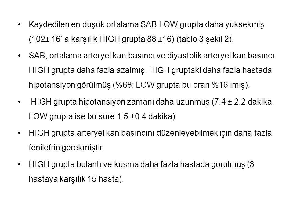 Kaydedilen en düşük ortalama SAB LOW grupta daha yüksekmiş (102 ± 16' a karşılık HIGH grupta 88 ± 16) (tablo 3 şekil 2). SAB, ortalama arteryel kan ba