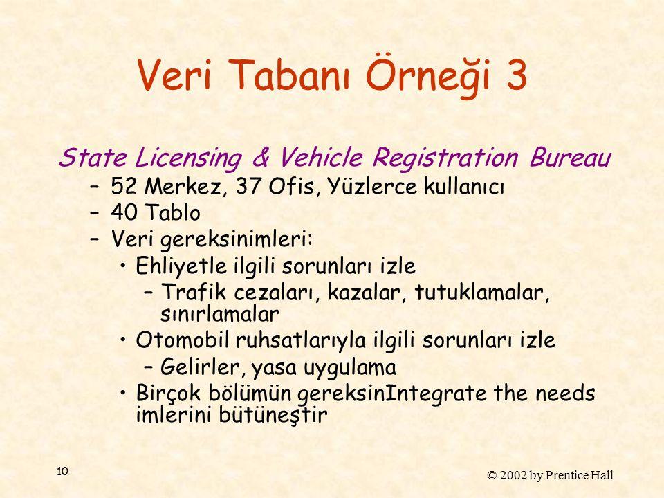 © 2002 by Prentice Hall 10 Veri Tabanı Örneği 3 State Licensing & Vehicle Registration Bureau –52 Merkez, 37 Ofis, Yüzlerce kullanıcı –40 Tablo –Veri gereksinimleri: Ehliyetle ilgili sorunları izle –Trafik cezaları, kazalar, tutuklamalar, sınırlamalar Otomobil ruhsatlarıyla ilgili sorunları izle –Gelirler, yasa uygulama Birçok bölümün gereksinIntegrate the needs imlerini bütüneştir