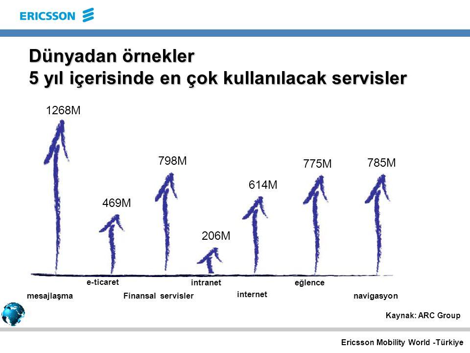 Ericsson Mobility World -Türkiye Kaynak: ARC Group navigasyon 1268M 469M 206M 614M 775M 785M mesajlaşma e-ticaret intranet internet eğlence Finansal servisler 798M Dünyadan örnekler 5 yıl içerisinde en çok kullanılacak servisler