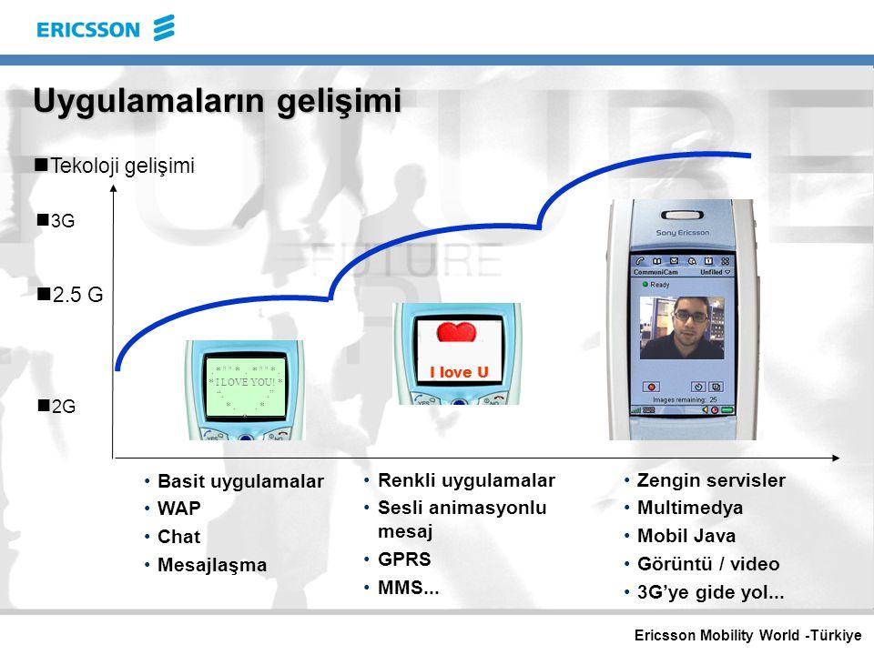 Ericsson Mobility World -Türkiye 55% 6% 48% 82% 0% 10% 20% 30% 40% 50% 60% 70% 80% 90% 2000200120022003200420052006 Peneetrasyon Mesaj/E-mail Bilgi/Eğlence Kurumsal M-ticaret Kaynak:Yankee group Dünyadan örnekler Avrupa