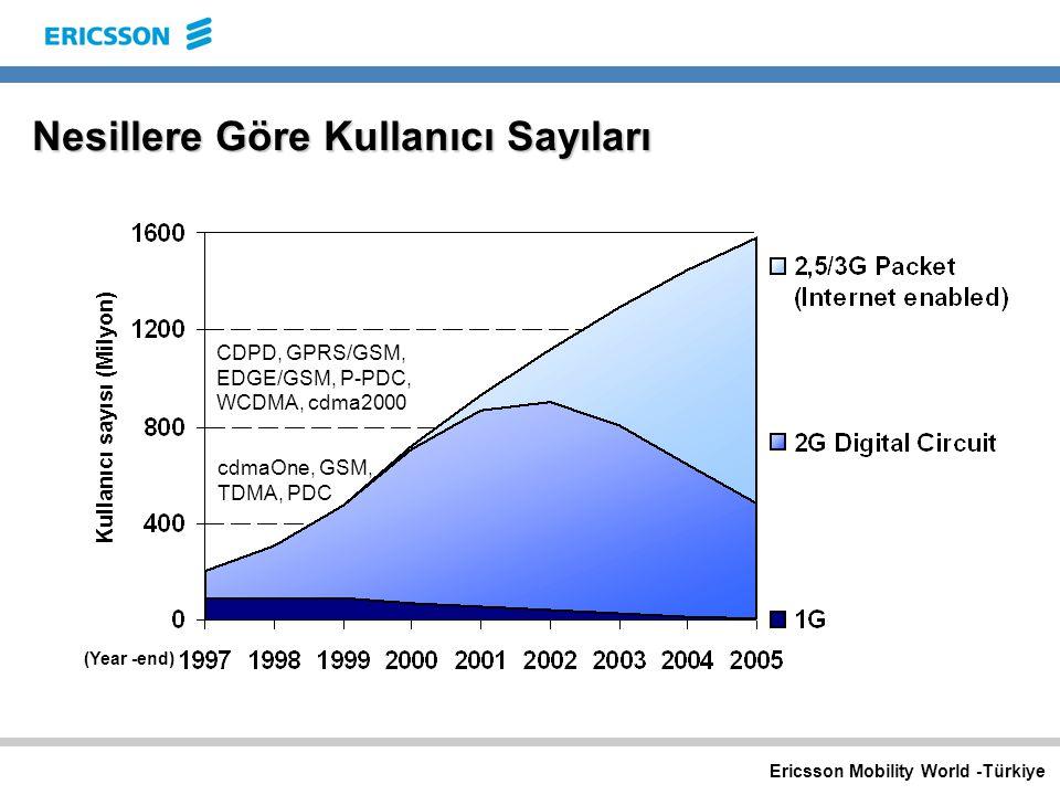Ericsson Mobility World -Türkiye Nesillere Göre Kullanıcı Sayıları CDPD, GPRS/GSM, EDGE/GSM, P-PDC, WCDMA, cdma2000 cdmaOne, GSM, TDMA, PDC (Year -end) Kullanıcı sayısı (Milyon)