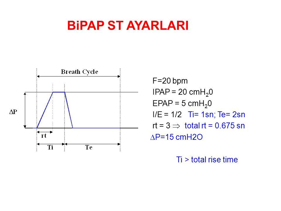 F=20 bpm IPAP = 20 cmH 2 0 EPAP = 5 cmH 2 0 I/E = 1/2 Ti= 1sn; Te= 2sn rt = 3  total rt = 0.675 sn  P=15 cmH2O Ti > total rise time BiPAP ST AYARLARI