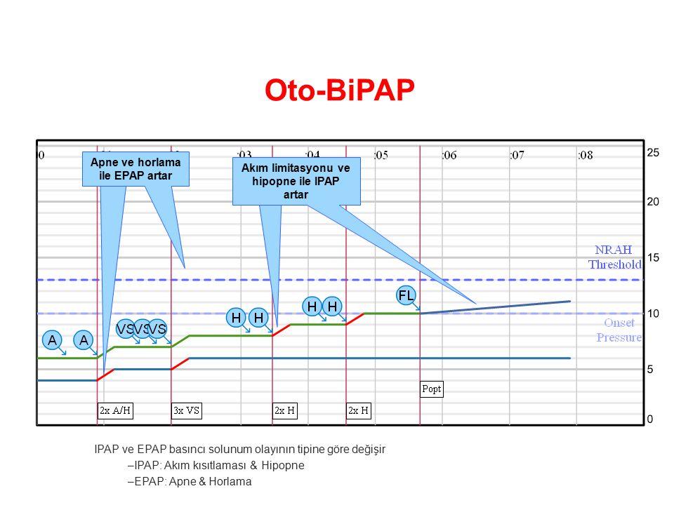 Apne ve horlama ile EPAP artar Akım limitasyonu ve hipopne ile IPAP artar IPAP ve EPAP basıncı solunum olayının tipine göre değişir –IPAP: Akım kısıtlaması & Hipopne –EPAP: Apne & Horlama Oto-BiPAP