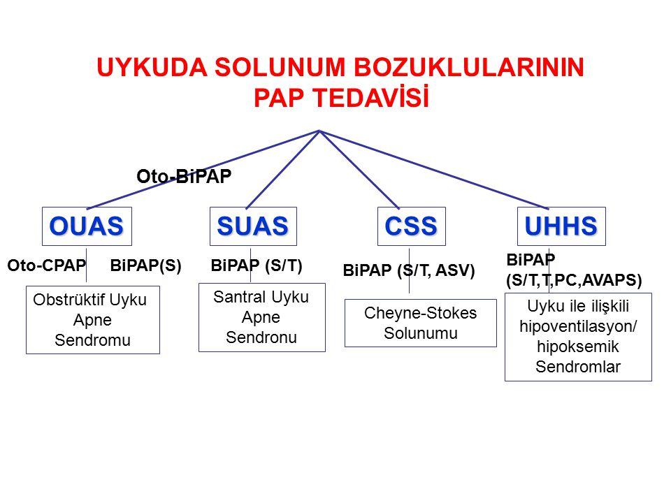 OUASSUASCSSUHHS Obstrüktif Uyku Apne Sendromu Santral Uyku Apne Sendronu Cheyne-Stokes Solunumu Uyku ile ilişkili hipoventilasyon/ hipoksemik Sendromlar BiPAP(S) BiPAP (S/T) BiPAP (S/T, ASV) BiPAP (S/T,T,PC,AVAPS) UYKUDA SOLUNUM BOZUKLULARININ PAP TEDAVİSİ Oto-CPAP Oto-BiPAP