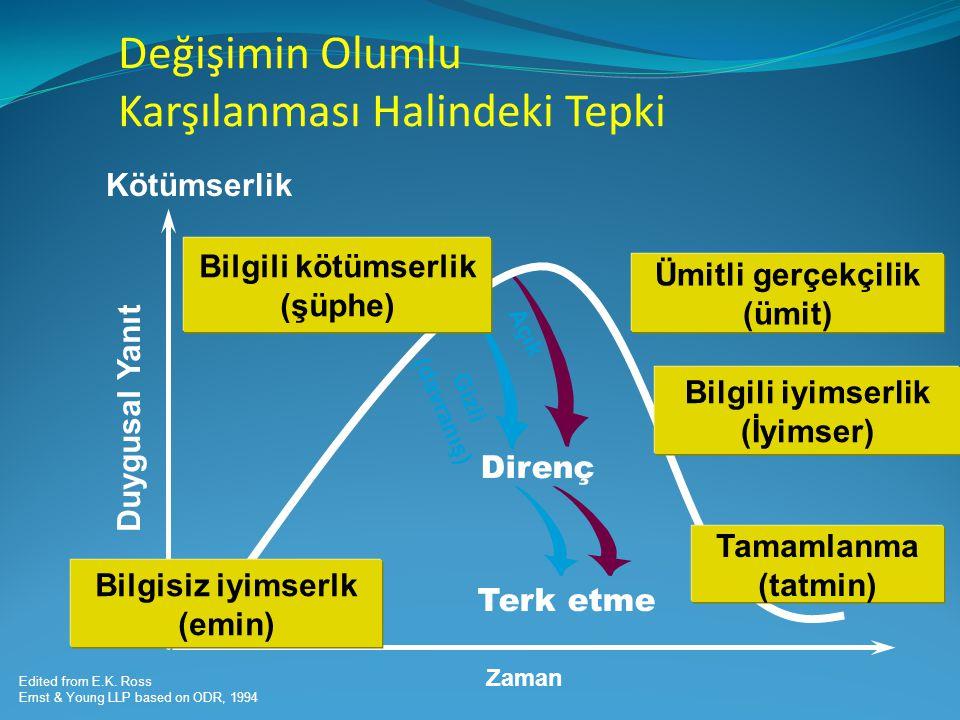 Zaman Açık Direnç Gizli (davranış) Bilgisiz iyimserlk (emin) Bilgili kötümserlik (şüphe) Tamamlanma (tatmin) Bilgili iyimserlik (İyimser) Ümitli gerçe