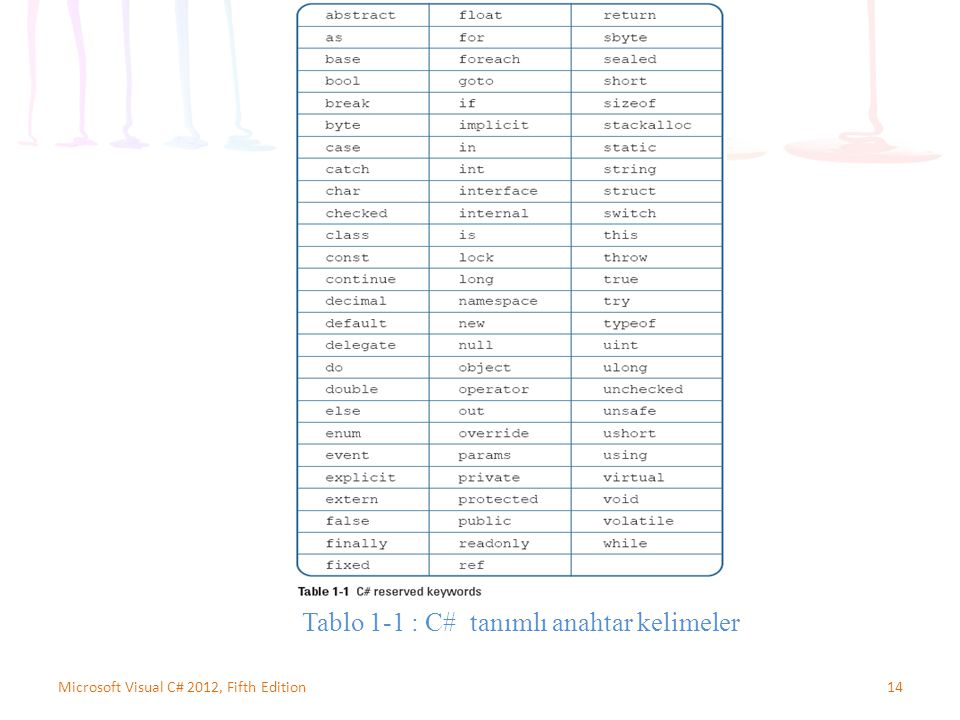 14Microsoft Visual C# 2012, Fifth Edition Tablo 1-1 : C# tanımlı anahtar kelimeler