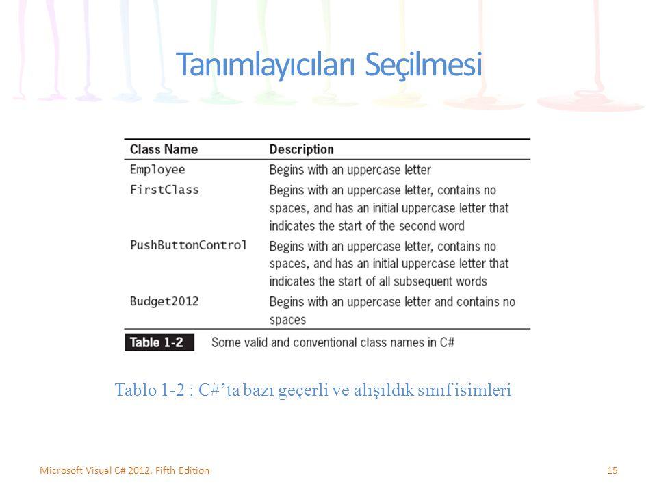 Tanımlayıcıları Seçilmesi 15Microsoft Visual C# 2012, Fifth Edition Tablo 1-2 : C#'ta bazı geçerli ve alışıldık sınıf isimleri