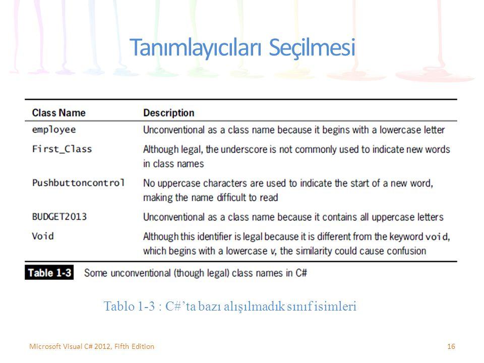 Tanımlayıcıları Seçilmesi 16Microsoft Visual C# 2012, Fifth Edition Tablo 1-3 : C#'ta bazı alışılmadık sınıf isimleri