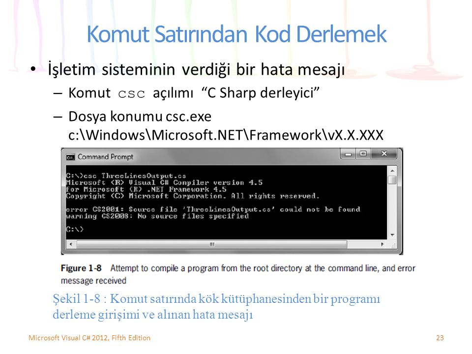 Komut Satırından Kod Derlemek İşletim sisteminin verdiği bir hata mesajı – Komut csc açılımı C Sharp derleyici – Dosya konumu csc.exe c:\Windows\Microsoft.NET\Framework\vX.X.XXX 23Microsoft Visual C# 2012, Fifth Edition Şekil 1-8 : Komut satırında kök kütüphanesinden bir programı derleme girişimi ve alınan hata mesajı